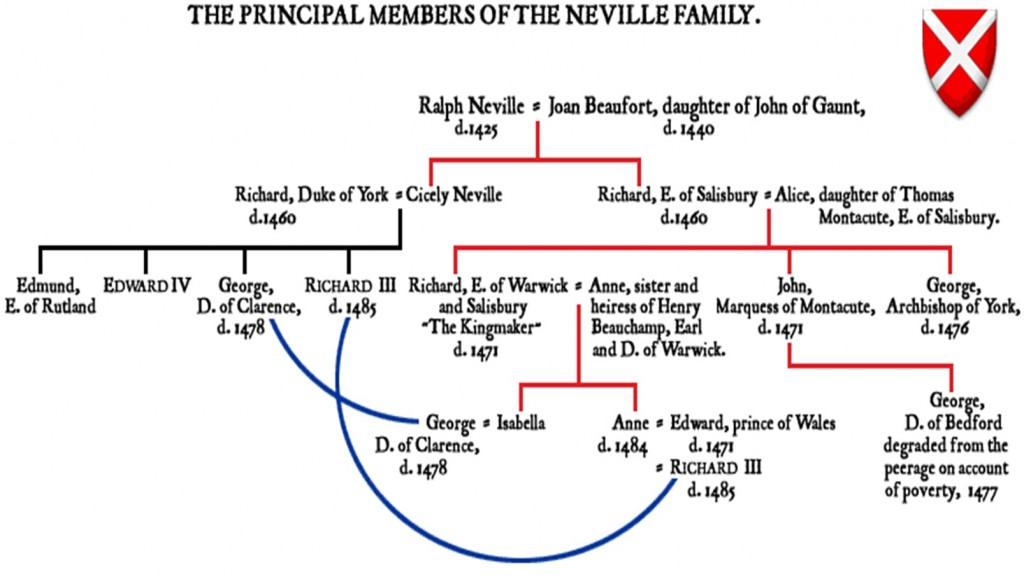 Family Tree of the Nevilles, showing the links with York